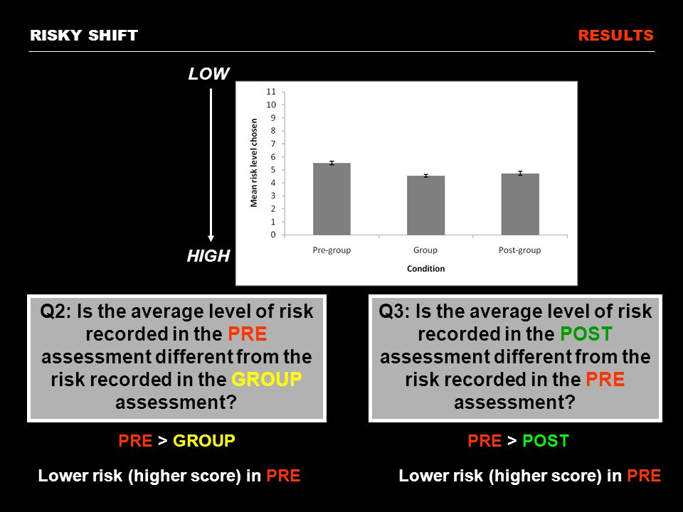 RESULTSRISKY SHIFT LOW HIGH Q3: Is the average level of risk recorded in the POST assessment different from the risk recorded in the PRE assessment.