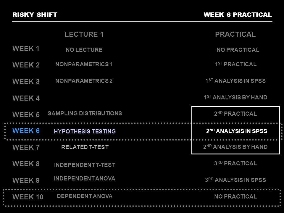 WEEK 6 PRACTICALRISKY SHIFT WEEK 1 WEEK 2 WEEK 3 WEEK 4 WEEK 5 WEEK 6 WEEK 7 WEEK 8 WEEK 9 WEEK 10 LECTURE 1PRACTICAL NONPARAMETRICS 11 ST PRACTICAL NONPARAMETRICS 21 ST ANALYSIS IN SPSS SAMPLING DISTRIBUTIONS 1 ST ANALYSIS BY HAND HYPOTHESIS TESTING 2 ND PRACTICAL RELATED T-TEST 2 ND ANALYSIS IN SPSS INDEPENDENT T-TEST INDEPENDENT ANOVA DEPENDENT ANOVA 2 ND ANALYSIS BY HAND 3 RD PRACTICAL 3 RD ANALYSIS IN SPSS NO PRACTICAL NO LECTURENO PRACTICAL