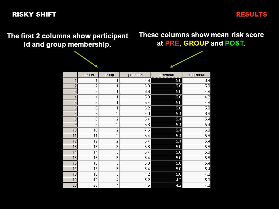 RESULTS The first 2 columns show participant id and group membership.