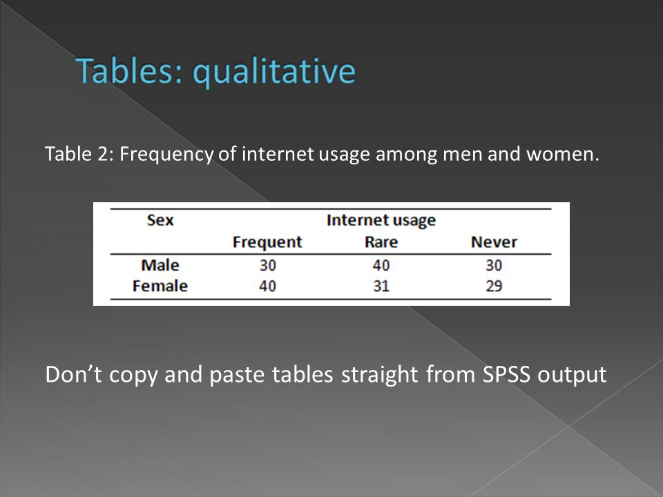 Table 2: Frequency of internet usage among men and women.