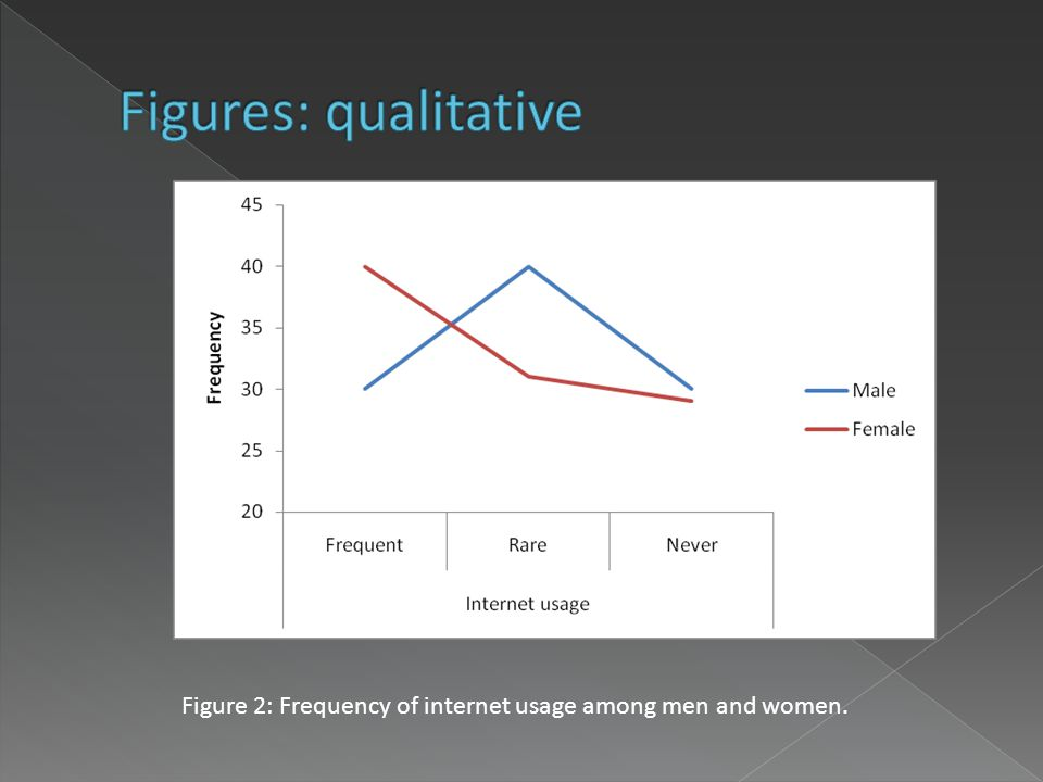 Figure 2: Frequency of internet usage among men and women.
