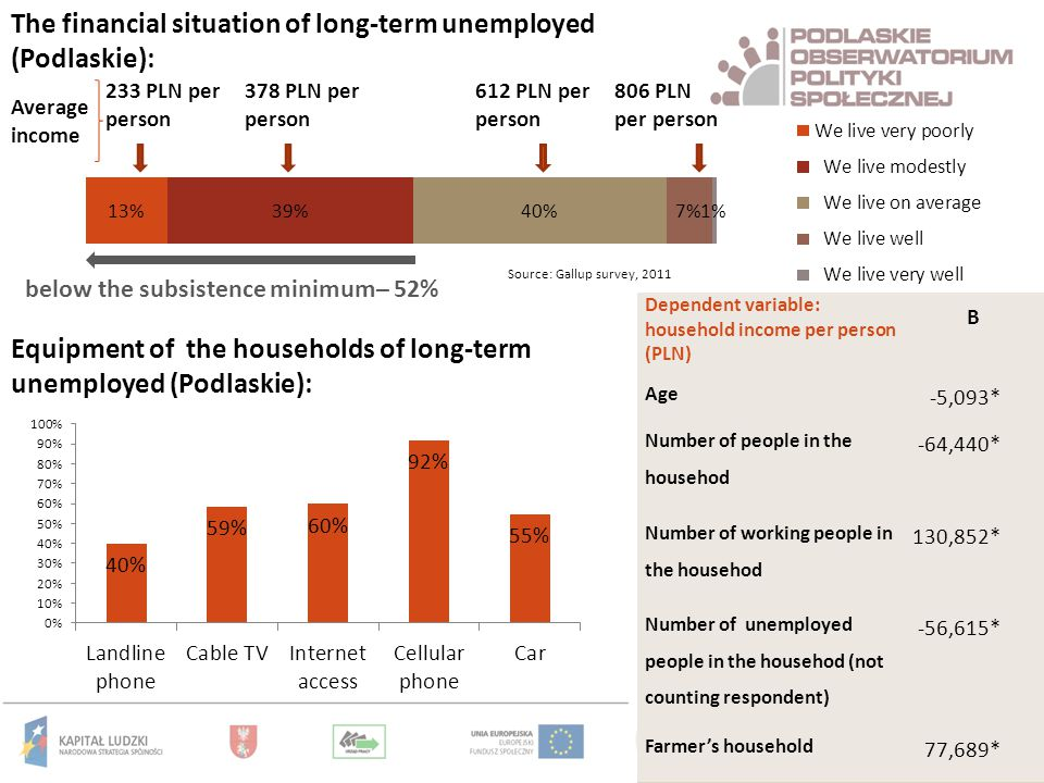 233 PLN per person 378 PLN per person 612 PLN per person 806 PLN per person Average income The financial situation of long-term unemployed (Podlaskie): below the subsistence minimum– 52% Equipment of the households of long-term unemployed (Podlaskie): Dependent variable: household income per person (PLN) B Age -5,093* Number of people in the househod -64,440* Number of working people in the househod 130,852* Number of unemployed people in the househod (not counting respondent) -56,615* Farmer's household 77,689* Source: Gallup survey, 2011