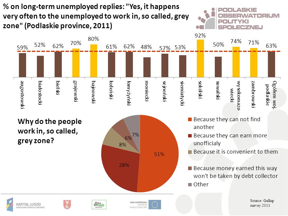 % on long-term unemployed replies: Yes, it happens very often to the unemployed to work in, so called, grey zone (Podlaskie province, 2011) Why do the people work in, so called, grey zone.