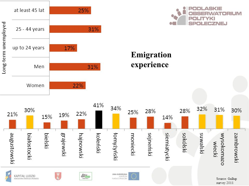 Emigration experience Source: Gallup survey 2011