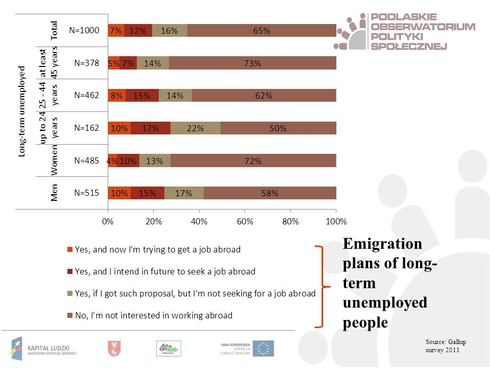Emigration plans of long- term unemployed people Source: Gallup survey 2011