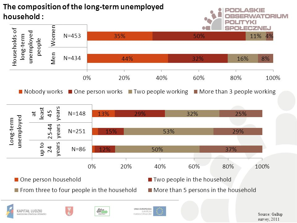 The composition of the long-term unemployed household : Source: Gallup survey, 2011