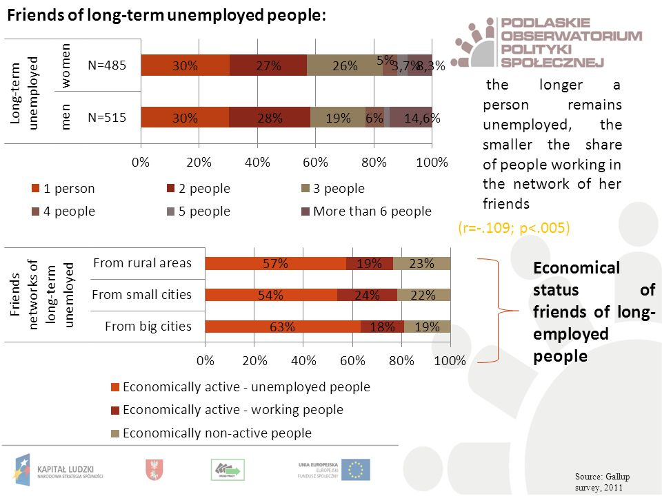 the longer a person remains unemployed, the smaller the share of people working in the network of her friends (r=-.109; p<.005) Friends of long-term unemployed people: Economical status of friends of long- employed people