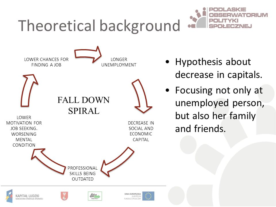 Theoretical background LONGER UNEMPLOYMENT DECREASE IN SOCIAL AND ECONOMIC CAPITAL PROFESSIONAL SKILLS BEING OUTDATED LOWER MOTIVATION FOR JOB SEEKING.
