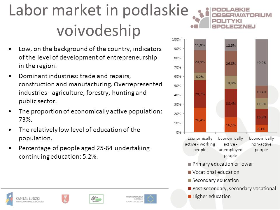 Labor market in podlaskie voivodeship Low, on the background of the country, indicators of the level of development of entrepreneurship in the region.