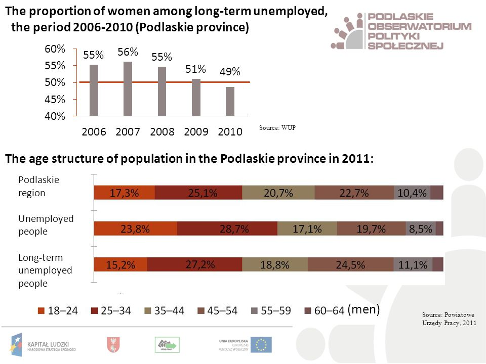 The proportion of women among long-term unemployed, the period 2006-2010 (Podlaskie province) Source: WUP Source: Powiatowe Urzędy Pracy, 2011 The age structure of population in the Podlaskie province in 2011: Podlaskie region Unemployed people Long-term unemployed people (men)