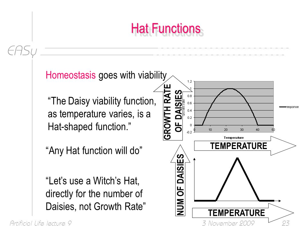 EASy 3 November 2009Artificial Life lecture 923 Hat Functions Any Hat function will do Homeostasis goes with viability The Daisy viability function, as temperature varies, is a Hat-shaped function. TEMPERATURE GROWTH RATE OF DAISIES Let's use a Witch's Hat, directly for the number of Daisies, not Growth Rate NUM OF DAISIES TEMPERATURE