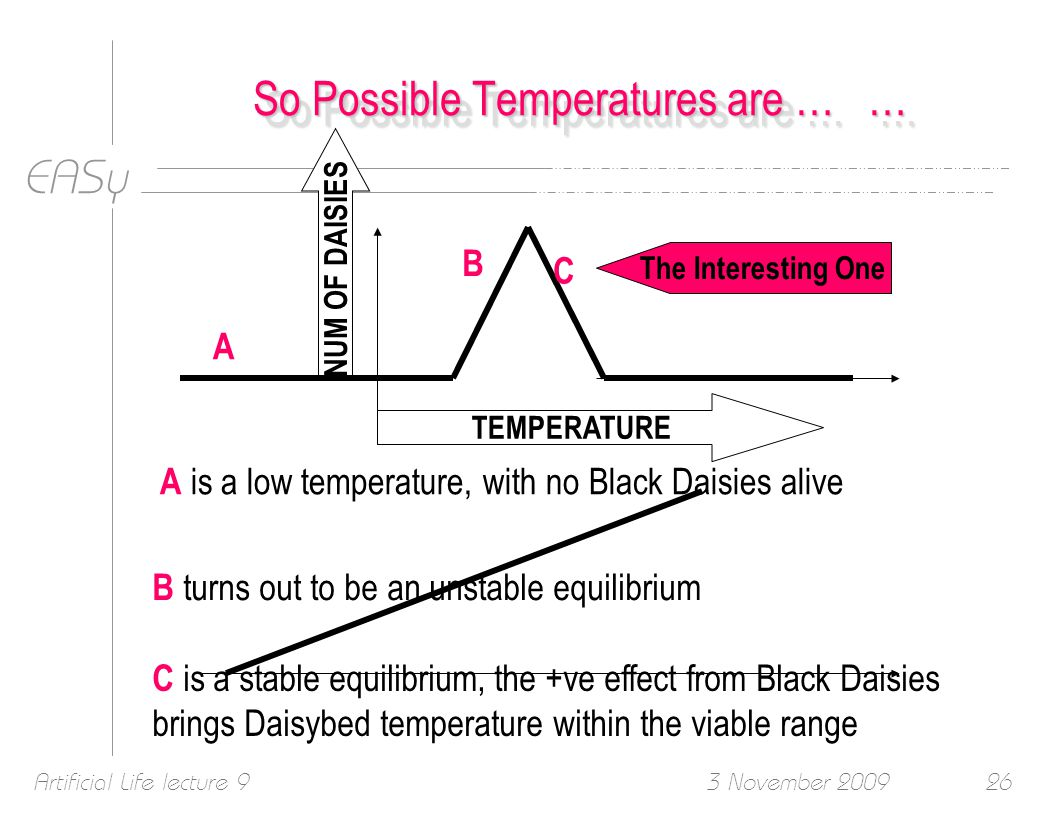 EASy 3 November 2009Artificial Life lecture 926 NUM OF DAISIES TEMPERATURE So Possible Temperatures are … … A A is a low temperature, with no Black Daisies alive B B turns out to be an unstable equilibrium C C is a stable equilibrium, the +ve effect from Black Daisies brings Daisybed temperature within the viable range The Interesting One