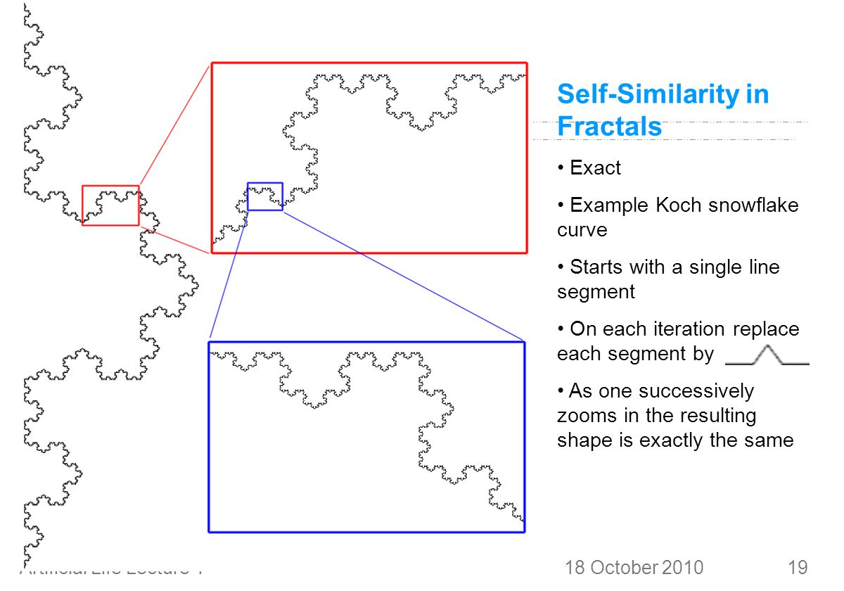 18 October 2010Artificial Life Lecture 419 Self-Similarity in Fractals Exact Example Koch snowflake curve Starts with a single line segment On each iteration replace each segment by As one successively zooms in the resulting shape is exactly the same