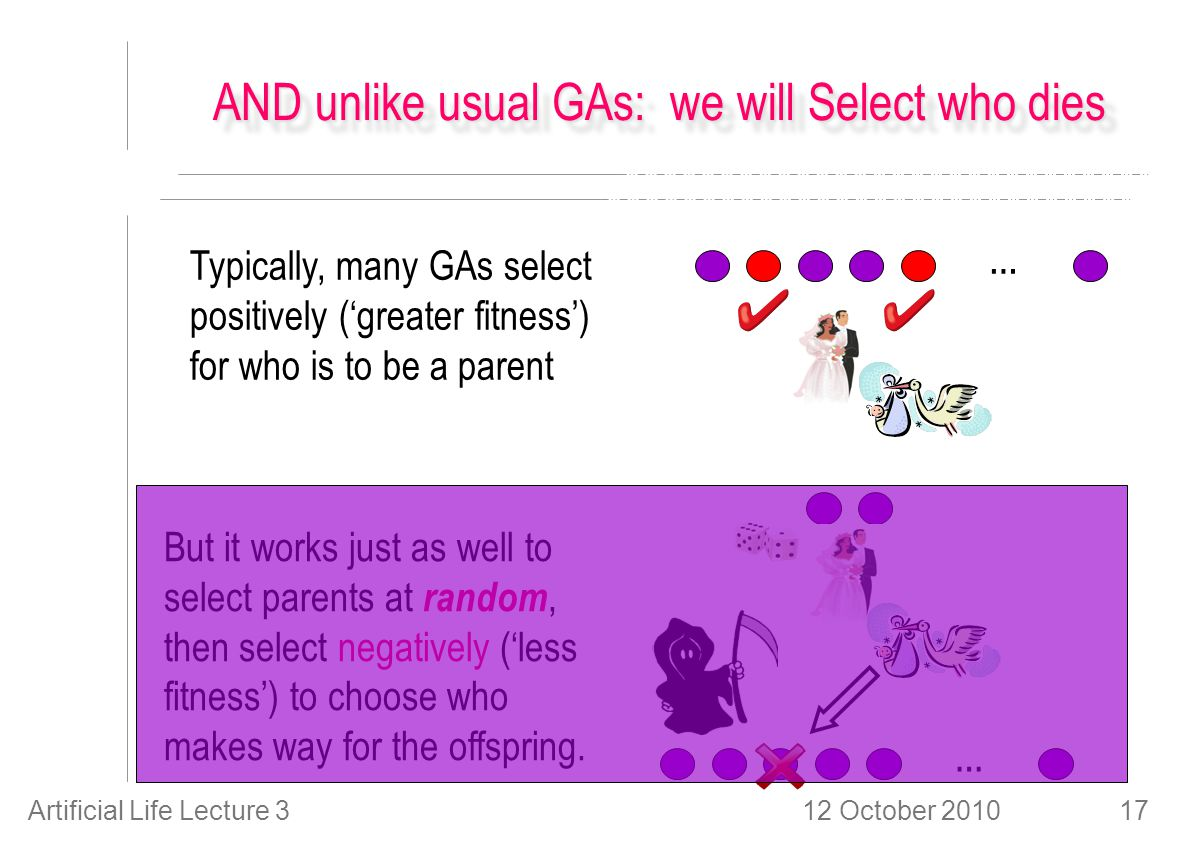 12 October 2010Artificial Life Lecture 317 AND unlike usual GAs: we will Select who dies … Typically, many GAs select positively ('greater fitness') for who is to be a parent … But it works just as well to select parents at random, then select negatively ('less fitness') to choose who makes way for the offspring.