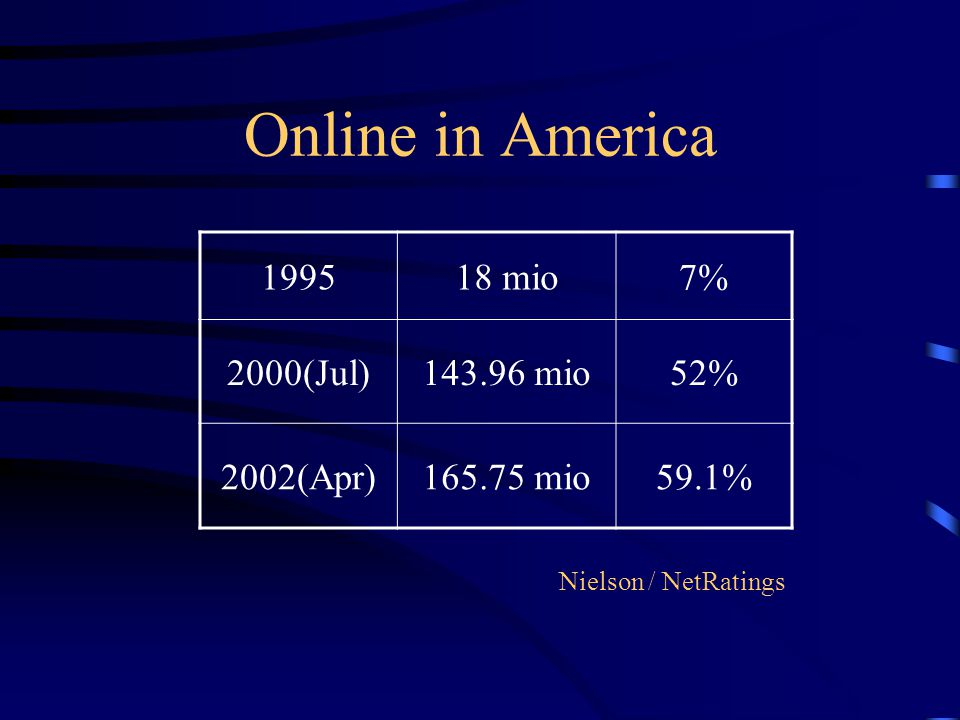 Online in America 199518 mio7% 2000(Jul)143.96 mio52% 2002(Apr)165.75 mio59.1% Nielson / NetRatings