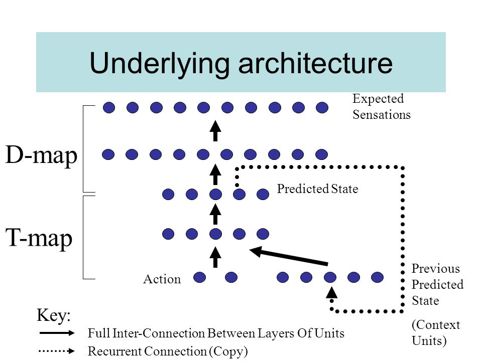 Underlying architecture CNM: –Recurrent neural network –Forward model of environment Learns to anticipate/predict the sensory input it will receive if it performs a given action in a given context In conjunction with motivators can enable the robot to select actions that carry an expectation of pleasure