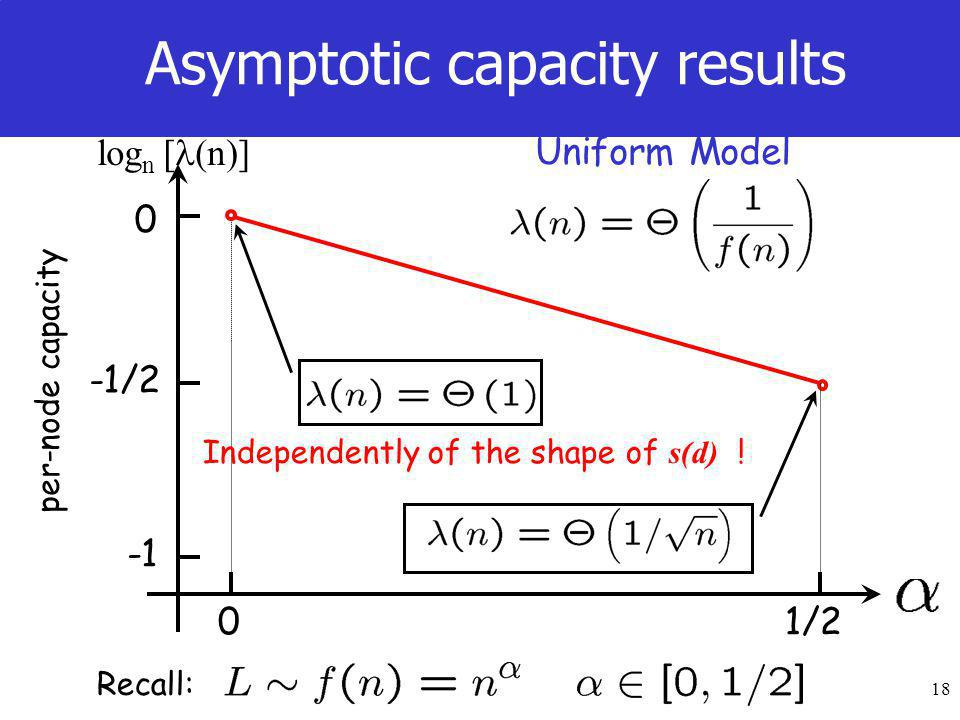 18 Asymptotic capacity results Recall: 01/2 per-node capacity 0 -1/2 log n [ (n)] Uniform Model Independently of the shape of s(d) !