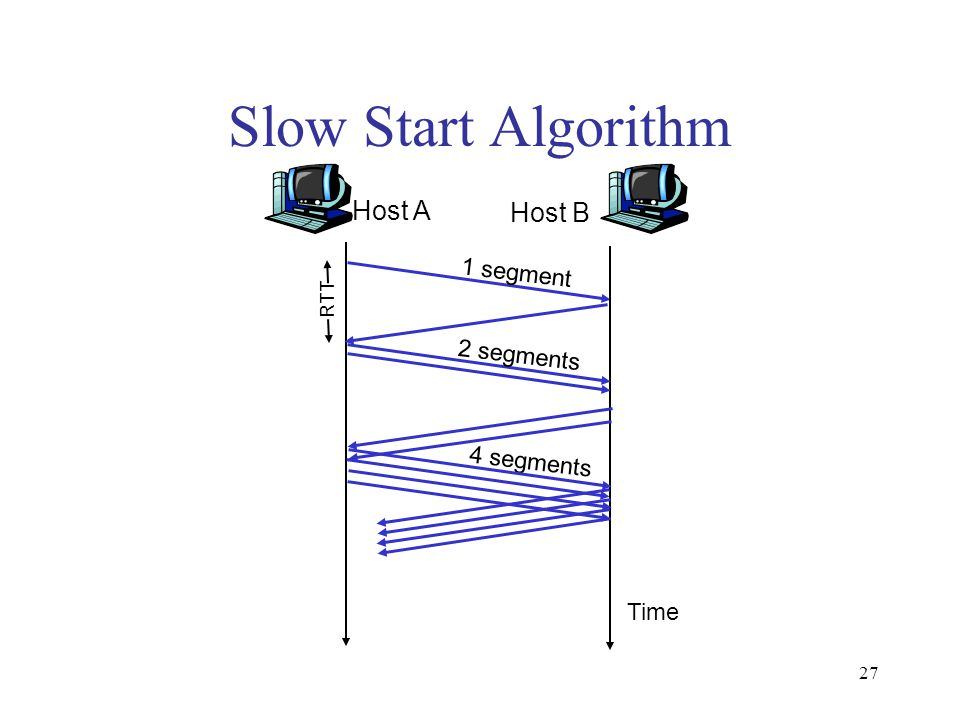 27 Slow Start Algorithm Host A 1 segment RTT Host B Time 2 segments 4 segments
