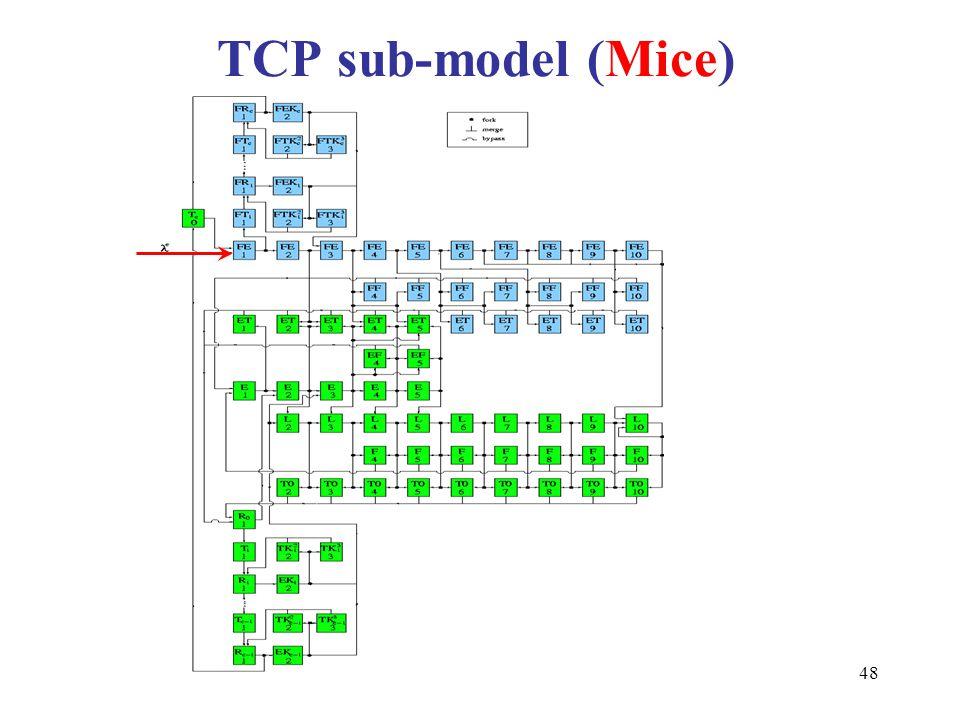 48 TCP sub-model (Mice)