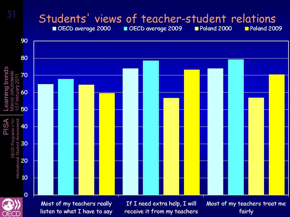 PISA OECD Programme for International Student Assessment Learning trends Maciej Jakubowski 10 February 2011 Students views of teacher-student relations