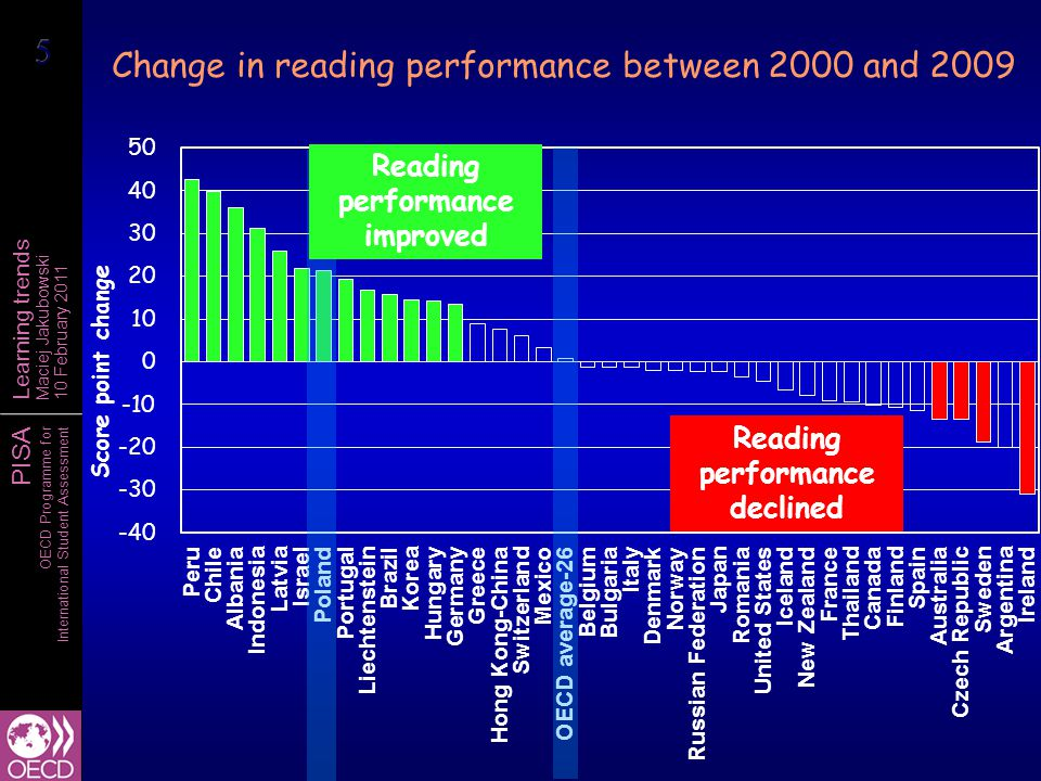 PISA OECD Programme for International Student Assessment Learning trends Maciej Jakubowski 10 February 2011 Percentage of top performers in science 2006 2009