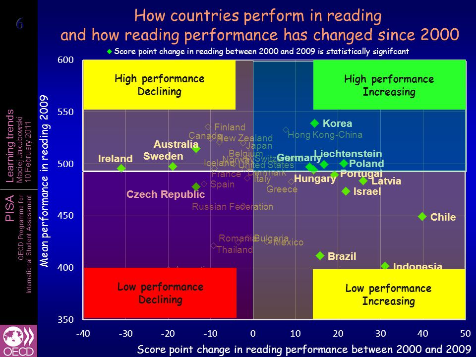 PISA OECD Programme for International Student Assessment Learning trends Maciej Jakubowski 10 February 2011 Percentage of students below reading proficiency Level 2 2000 2009
