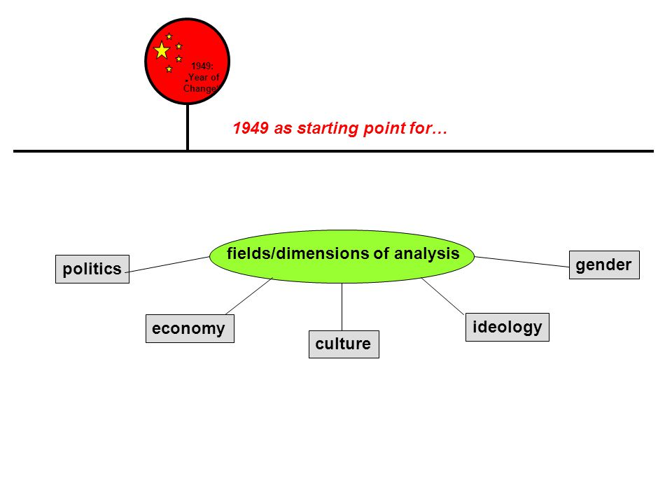 "1949: ""Year of Change politics economy culture ideology gender fields/dimensions of analysis 1949 as starting point for…"