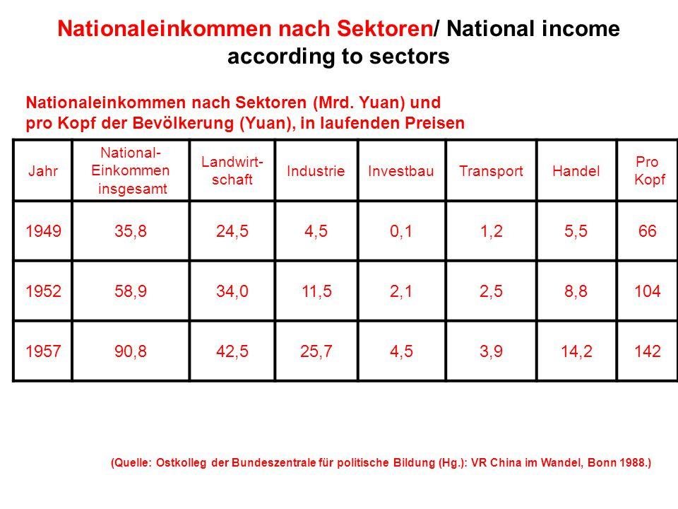 Nationaleinkommen nach Sektoren/ National income according to sectors Jahr National- Einkommen insgesamt Landwirt- schaft IndustrieInvestbauTransportHandel Pro Kopf 194935,824,54,50,11,25,566 195258,934,011,52,12,58,8104 195790,842,525,74,53,914,2142 Nationaleinkommen nach Sektoren (Mrd.