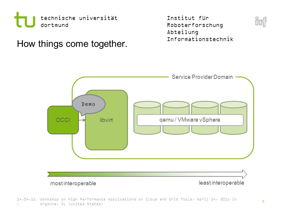 Institut für Roboterforschung Abteilung Informationstechnik technische universität dortmund How things come together.