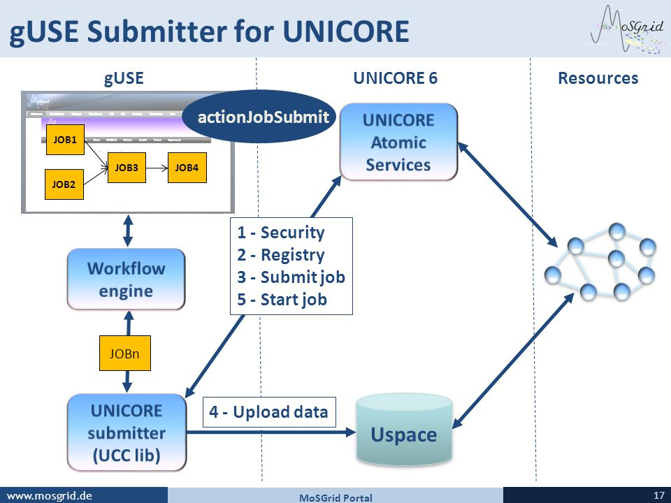 www.mosgrid.de gUSE Submitter for UNICORE JOBn JOB1 JOB2 JOB3JOB4 Uspace gUSEUNICORE 6Resources 4 - Upload data 1 - Security 2 - Registry 3 - Submit job 5 - Start job actionJobSubmit MoSGrid Portal 17