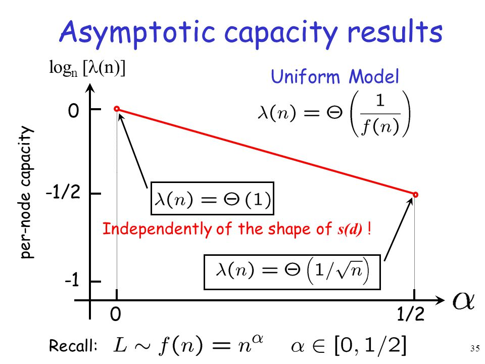 35 Asymptotic capacity results Recall: 01/2 per-node capacity 0 -1/2 log n [ (n)] Uniform Model Independently of the shape of s(d) !