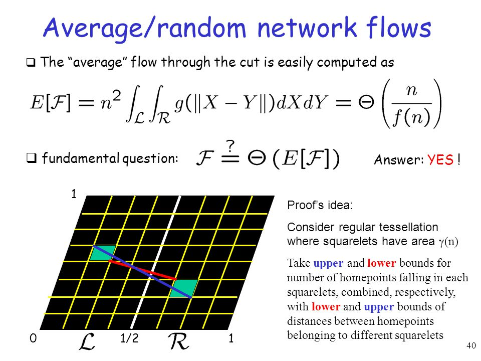 "40 Average/random network flows 01 1 1/2  The ""average"" flow through the cut is easily computed as  fundamental question: Proof's idea: Consider reg"