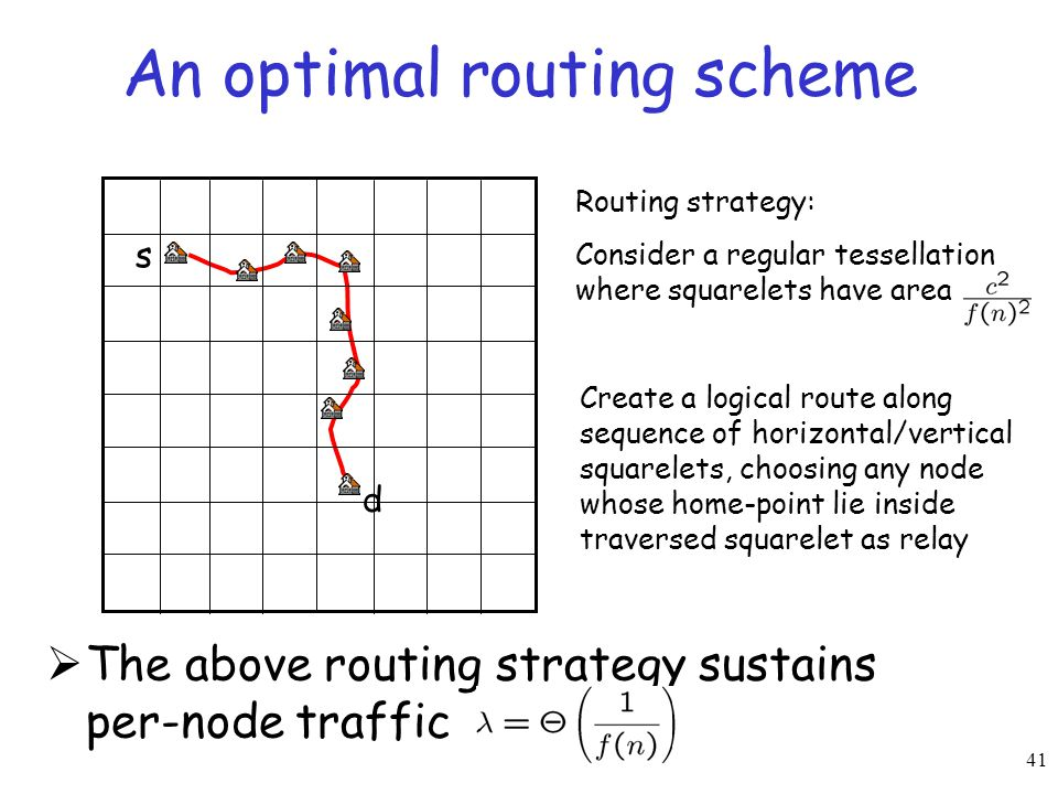 41 An optimal routing scheme  The above routing strategy sustains per-node traffic s d Routing strategy: Consider a regular tessellation where square