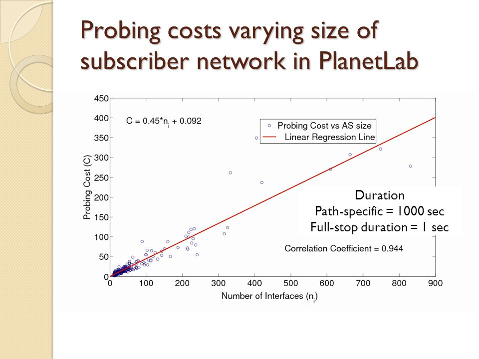 Probing costs varying size of subscriber network in PlanetLab Duration Path-specific = 1000 sec Full-stop duration = 1 sec