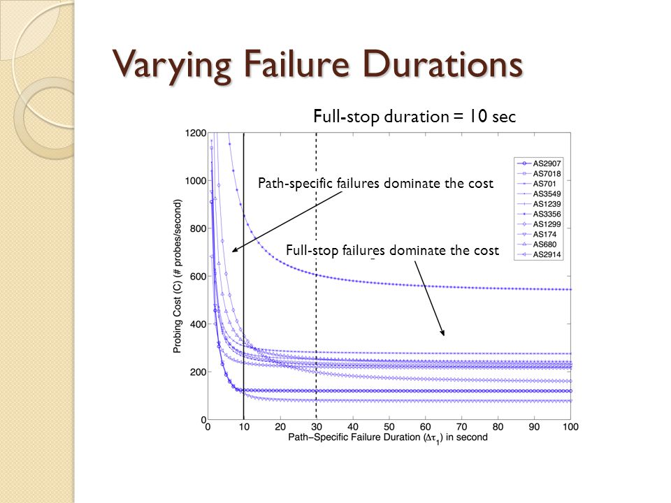Varying Failure Durations Full-stop duration = 10 sec Path-specific failures dominate the cost Full-stop failures dominate the cost