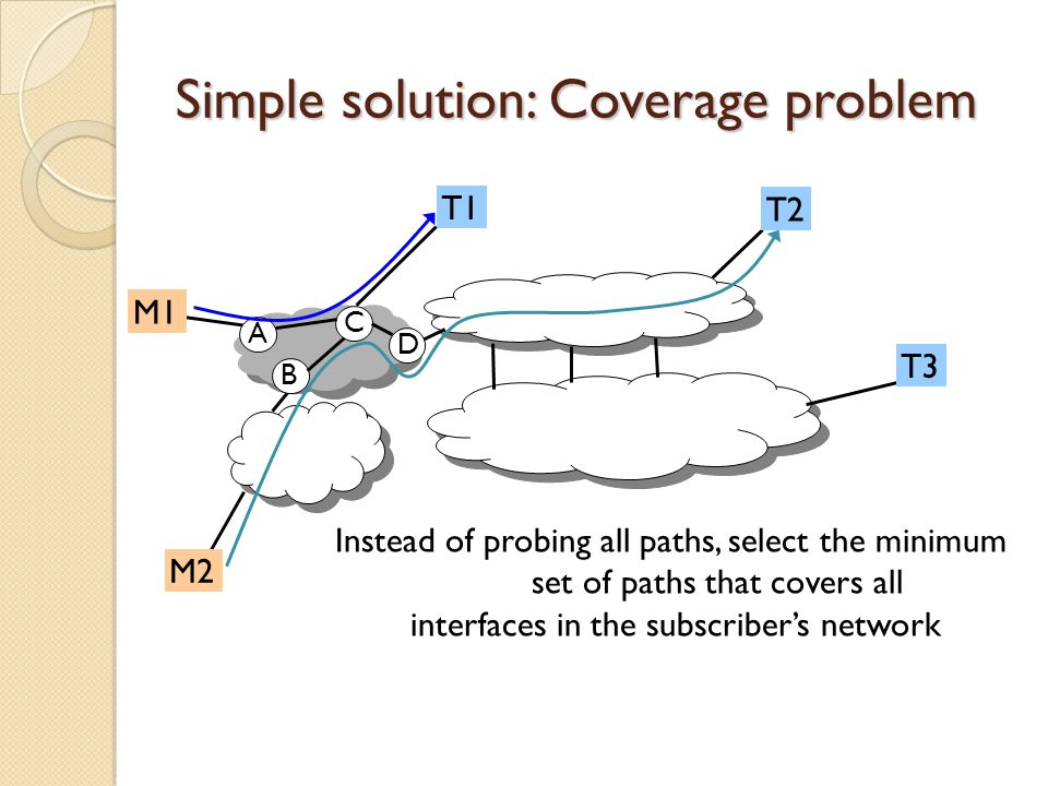 Simple solution: Coverage problem M1 M2 T3 T1 T2 A C B D Instead of probing all paths, select the minimum set of paths that covers all interfaces in the subscriber's network