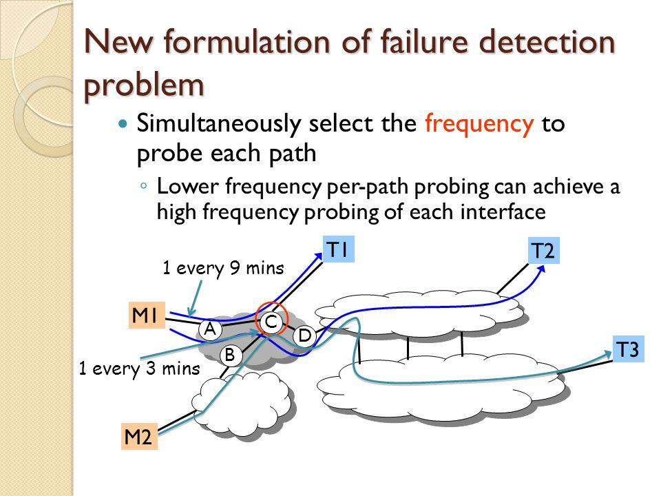 New formulation of failure detection problem Simultaneously select the frequency to probe each path ◦ Lower frequency per-path probing can achieve a high frequency probing of each interface M1 M2 T3 T1 T2 A C B D 1 every 9 mins 1 every 3 mins