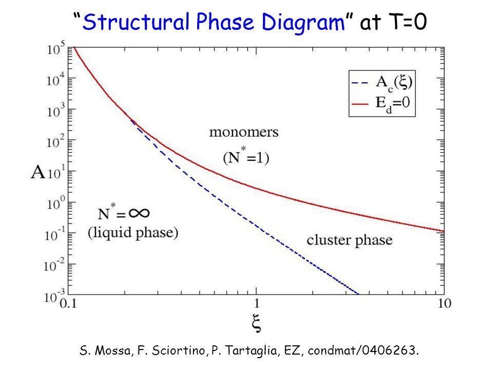 Structural Phase Diagram at T=0 S. Mossa, F. Sciortino, P. Tartaglia, EZ, condmat/0406263.