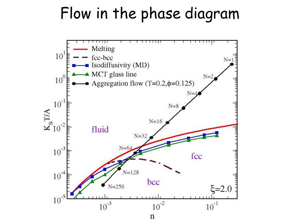 Flow in the phase diagram