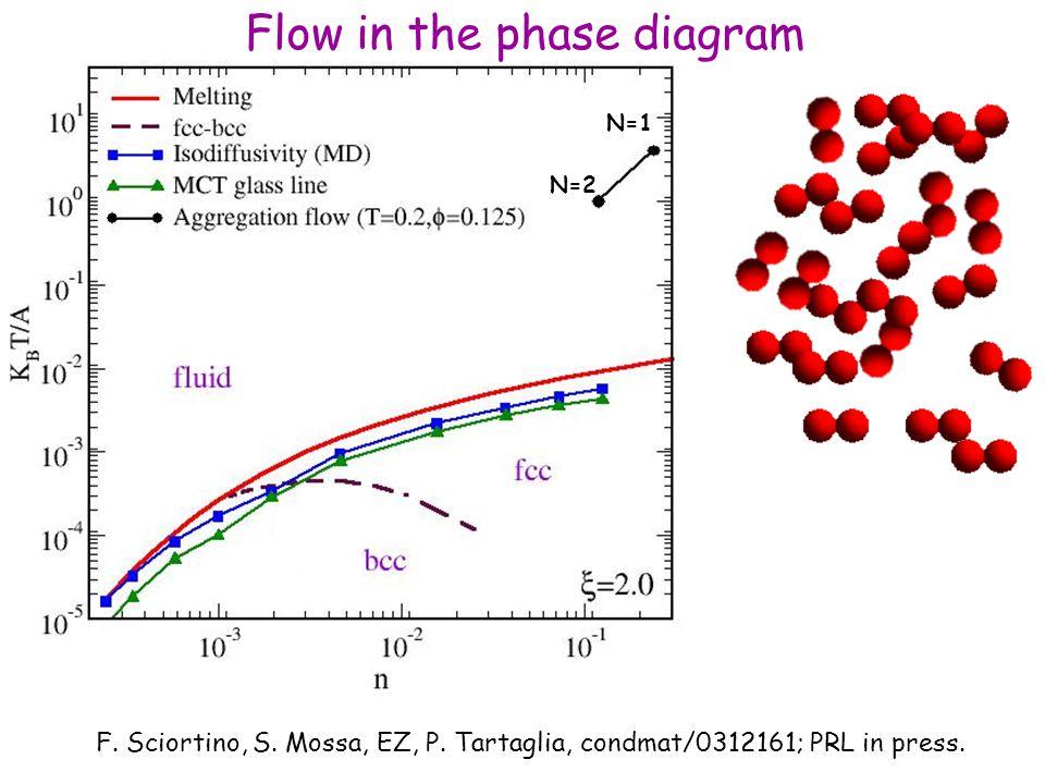 N=1 N=2 F. Sciortino, S. Mossa, EZ, P. Tartaglia, condmat/0312161; PRL in press.