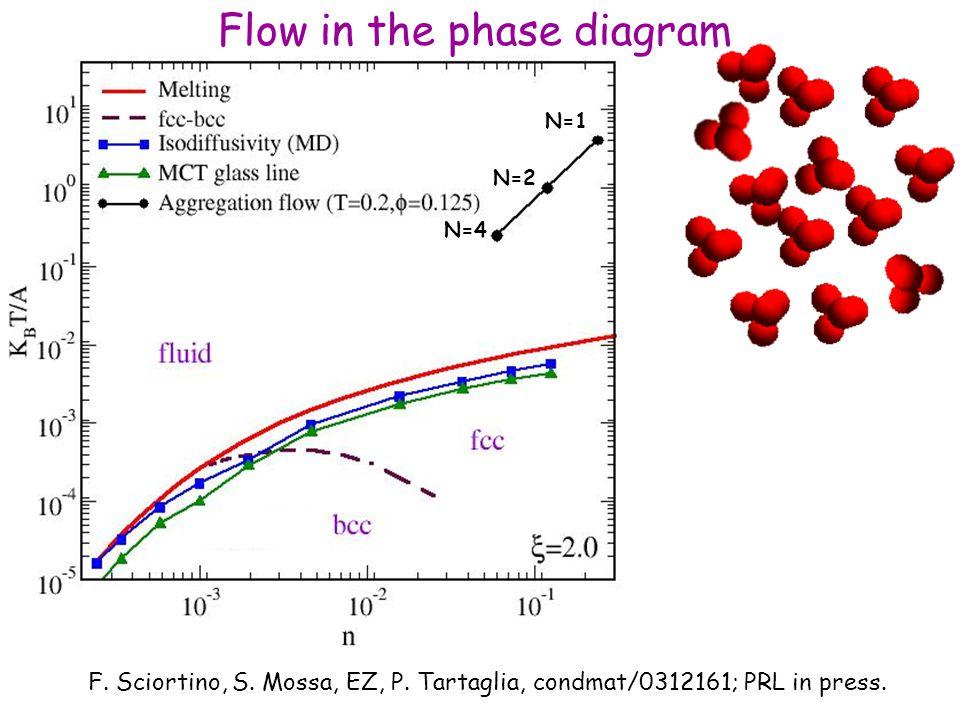 N=4 N=1 N=2 F. Sciortino, S. Mossa, EZ, P. Tartaglia, condmat/0312161; PRL in press.
