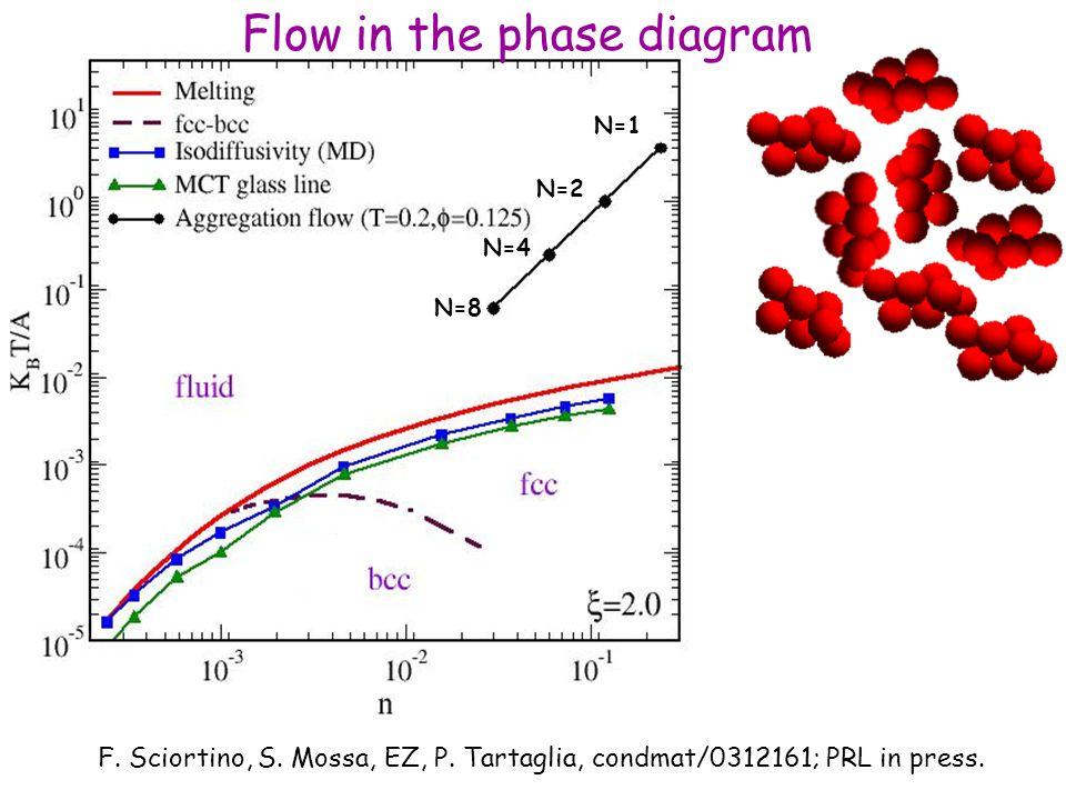 N=4 N=1 N=2 N=8 F. Sciortino, S. Mossa, EZ, P. Tartaglia, condmat/0312161; PRL in press.