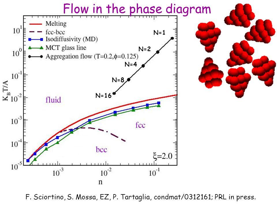 N=16 N=4 N=1 N=2 N=8 F. Sciortino, S. Mossa, EZ, P.