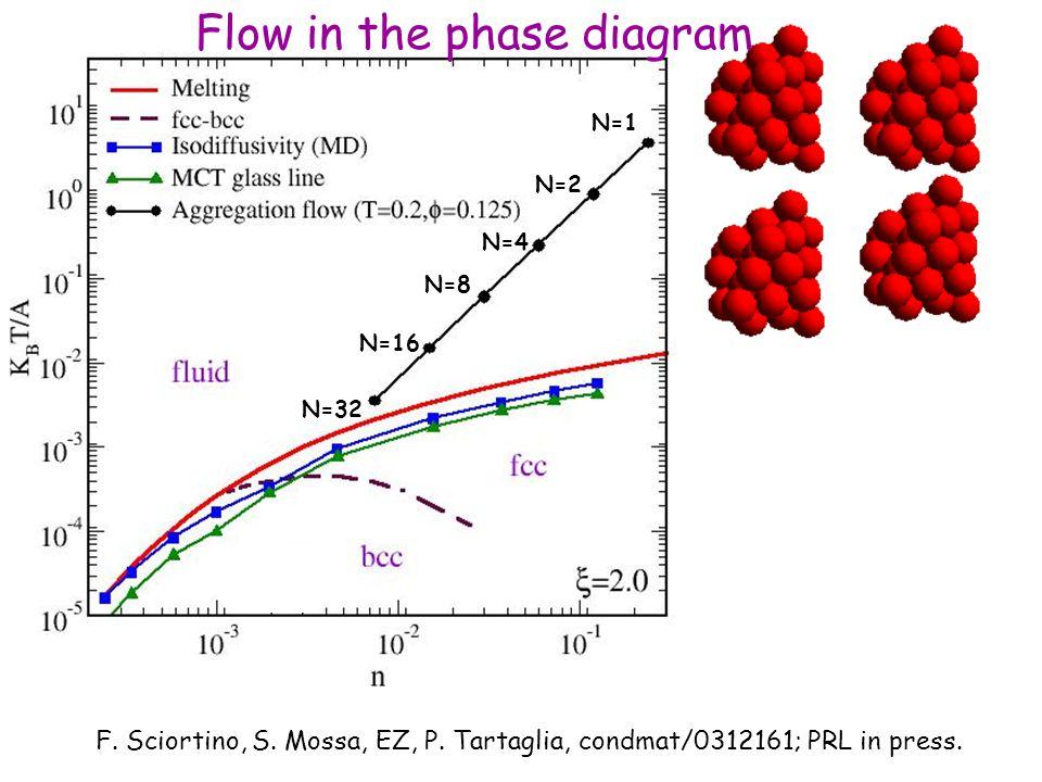N=16 N=4 N=1 N=2 N=8 N=32 F. Sciortino, S. Mossa, EZ, P.