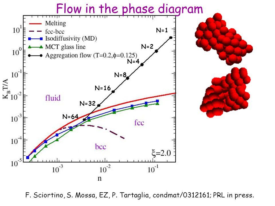 N=16 N=4 N=1 N=2 N=8 N=32 N=64 F. Sciortino, S. Mossa, EZ, P.