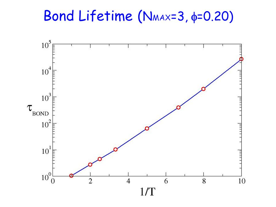Bond Lifetime ( N MAX =3,  =0.20)