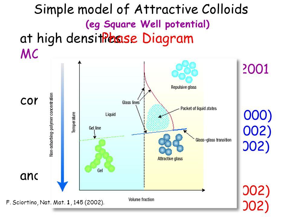 Dynamical density correlators (q  ~2.7)