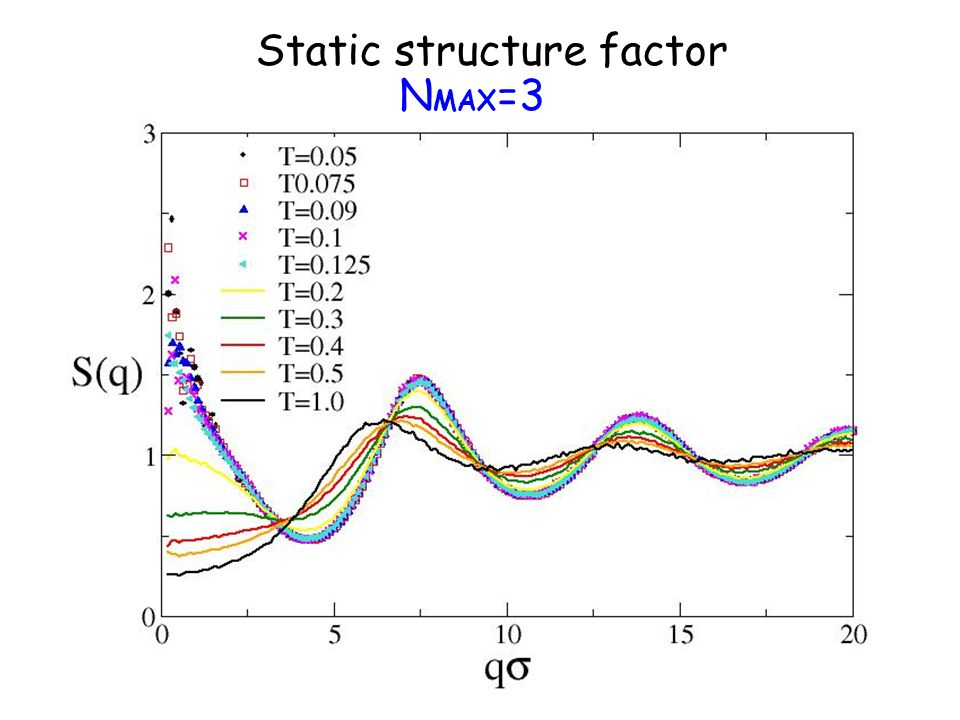 N MAX =3 Static structure factor