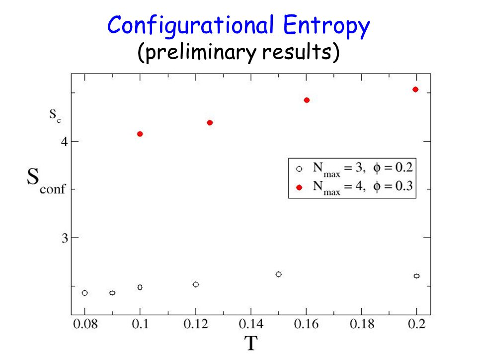 Configurational Entropy (preliminary results)