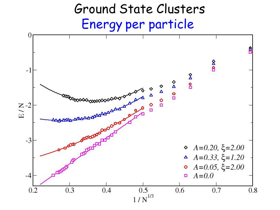 Ground State Clusters Energy per particle